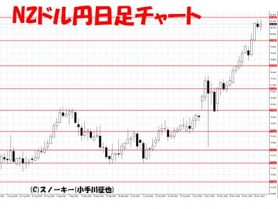 20161203NZドル円日足
