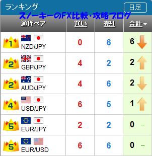 20161203さきよみLIONチャートランキング
