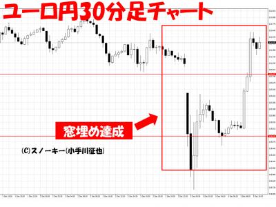 20161205イタリア・ショックユーロ円30分足