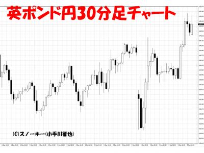 20161205イタリア・ショック英ポンド円30分足