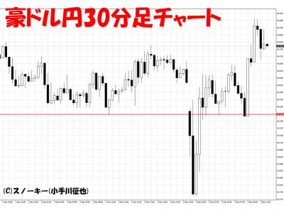 20161205イタリア・ショック豪ドル円30分足