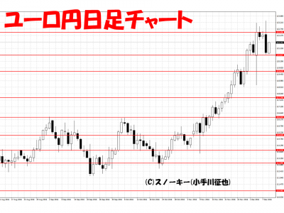 20161210ユーロ円日足