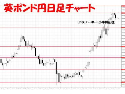 20161210英ポンド円日足