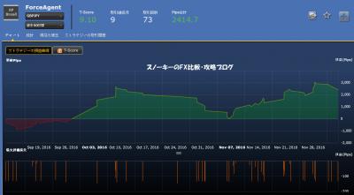 20161210シストレ24ForceAgent損益チャート