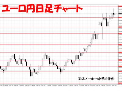 20161217ユーロ円日足