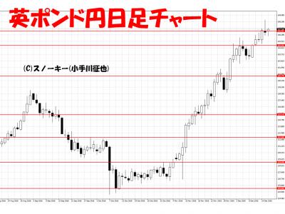 20161217英ポンド円日足