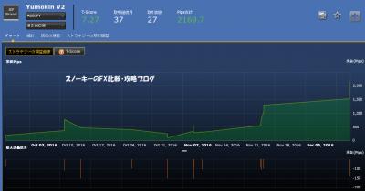20161217シストレ24フルオート検証YumokinV2損益チャート
