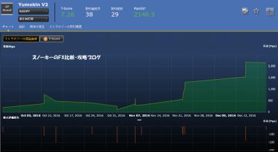 20161224シストレ24YumokinV2損益チャート
