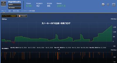 20161224HighWindFx損益チャート