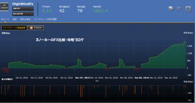 20161231シストレ24フルオート検証HighWindFx損益チャート