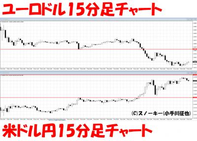 20161210米ドル円ユーロドル15分足チャート