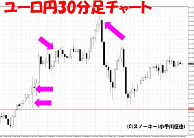 2016年12月米FOMCユーロ円30分足チャート