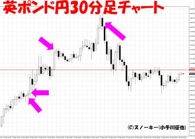 2016年12月米FOMC英ポンド円30分足チャート