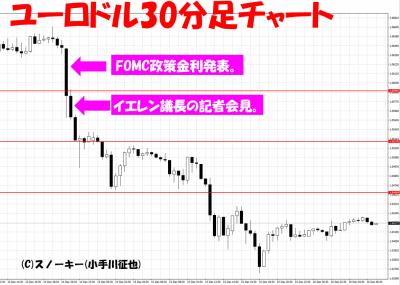 2016年12月米FOMCユーロドル30分足チャート
