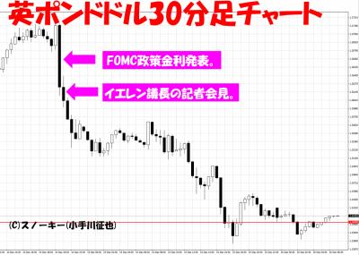 2016年12月米FOMC英ポンドドル30分足チャート