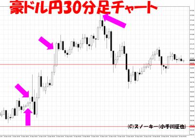 2016年12月米FOMC豪ドル円30分足チャート