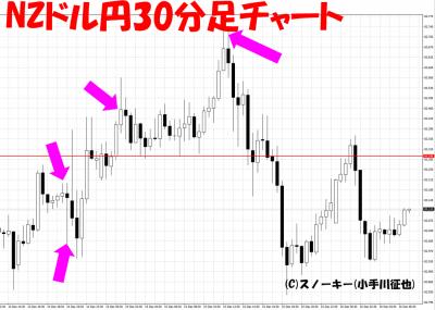 2016年12月米FOMCNZドル円30分足チャート