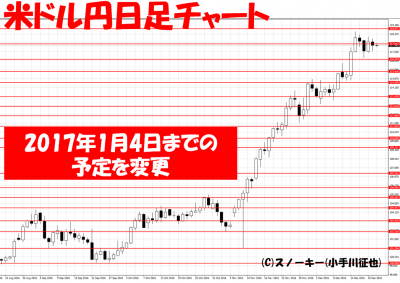20161222米ドル円日足ループイフダン検証