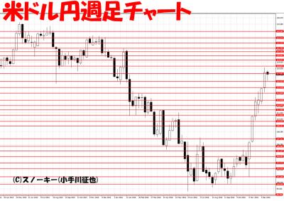 20161222米ドル円週足ループイフダン検証
