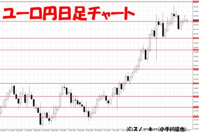 20161224ユーロ円日足
