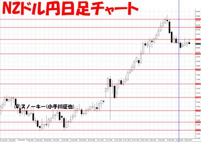 20161231さきよみLIONチャート検証NZドル円日足
