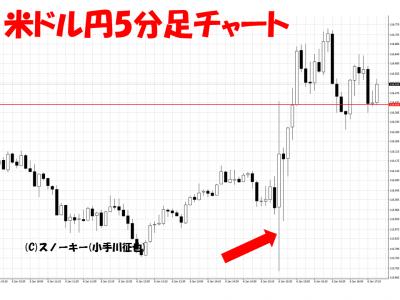 20170107米雇用統計米ドル円5分足
