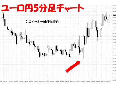 20170107米雇用統計ユーロ円5分足