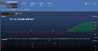 20170107シストレ24フルオート検証HighWindFx損益チャート