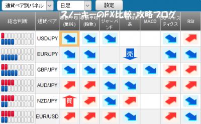 20170114さきよみLIONチャートシグナルパネル