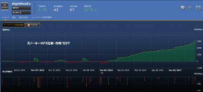 20170122シストレ24フルオート検証HighWindFx損益チャート