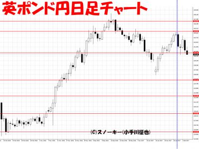 20170204英ポンド円日足さきよみLIONチャート検証