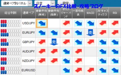 20170204さきよみLIONチャートシグナルパネル