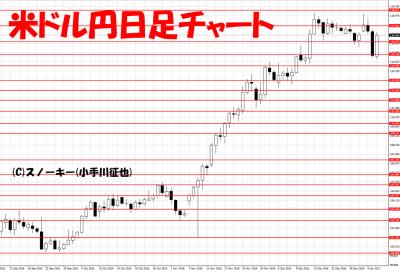 20170107米ドル円日足