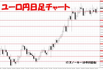 20170107ユーロ円日足