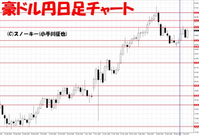 20170107さきよみLIONチャート検証豪ドル円日足
