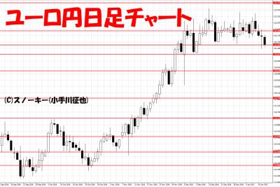 20170112トラッキングトレード検証ユーロ円日足