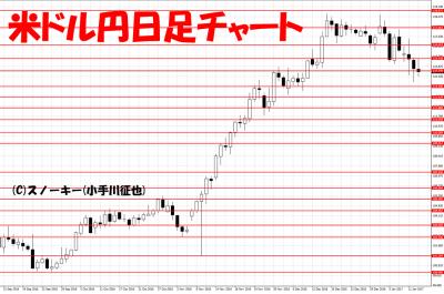 20170114米ドル円日足