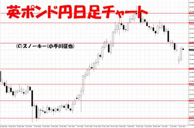 20170118英ポンド円日足