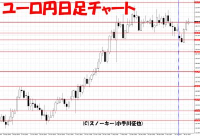 20170121さきよみLIONチャート検証ユーロ円日足