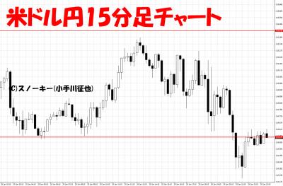 20170122米ドル円15分足