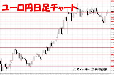 20170122ユーロ円日足