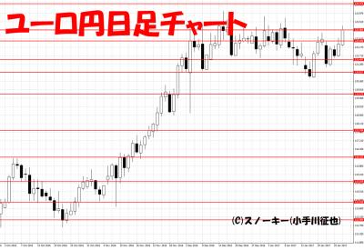 20170128ユーロ円日足
