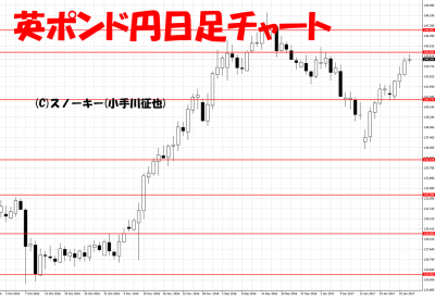 20170128英ポンド円日足