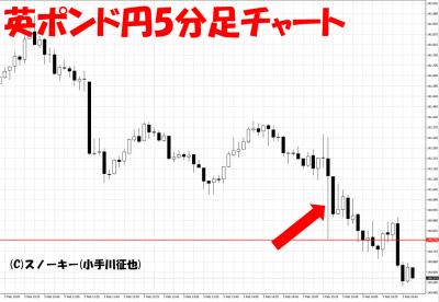 20170203米雇用統計英ポンド円5分足