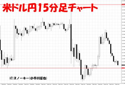 20170204米ドル円15分足チャート