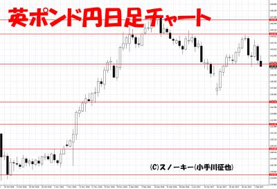 20170204英ポンド円日足チャート