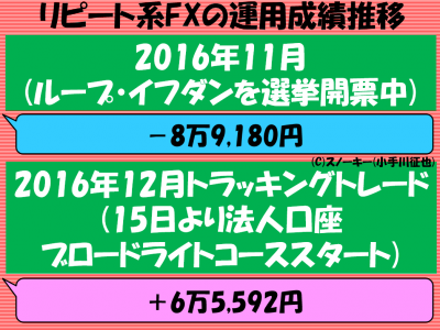 リピート系FX トラップ系FXで月間50万円の利益が出せた理由2