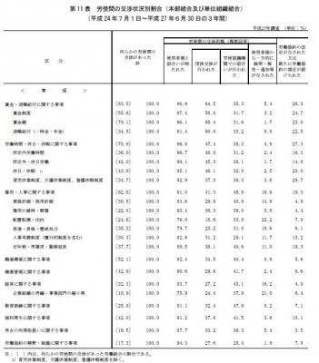 労働協約平成28
