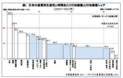 日米の労働生産性