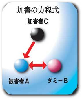 加害の方程式1